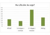 Många äter vego