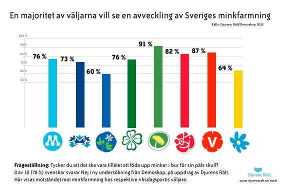 Opinionsundersökning Djurens Rätt/Demoskop 2015